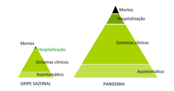 Diferenças entre gripe sazonal e uma pandemia